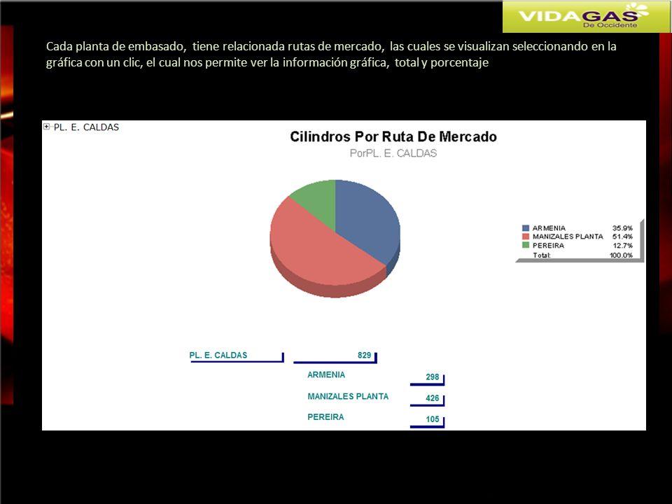 Cada planta de embasado, tiene relacionada rutas de mercado, las cuales se visualizan seleccionando en la gráfica con un clic, el cual nos permite ver la información gráfica, total y porcentaje