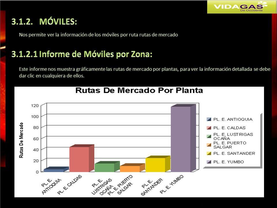3.1.2.1 Informe de Móviles por Zona: