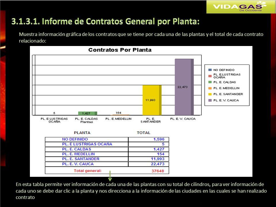 3.1.3.1. Informe de Contratos General por Planta: