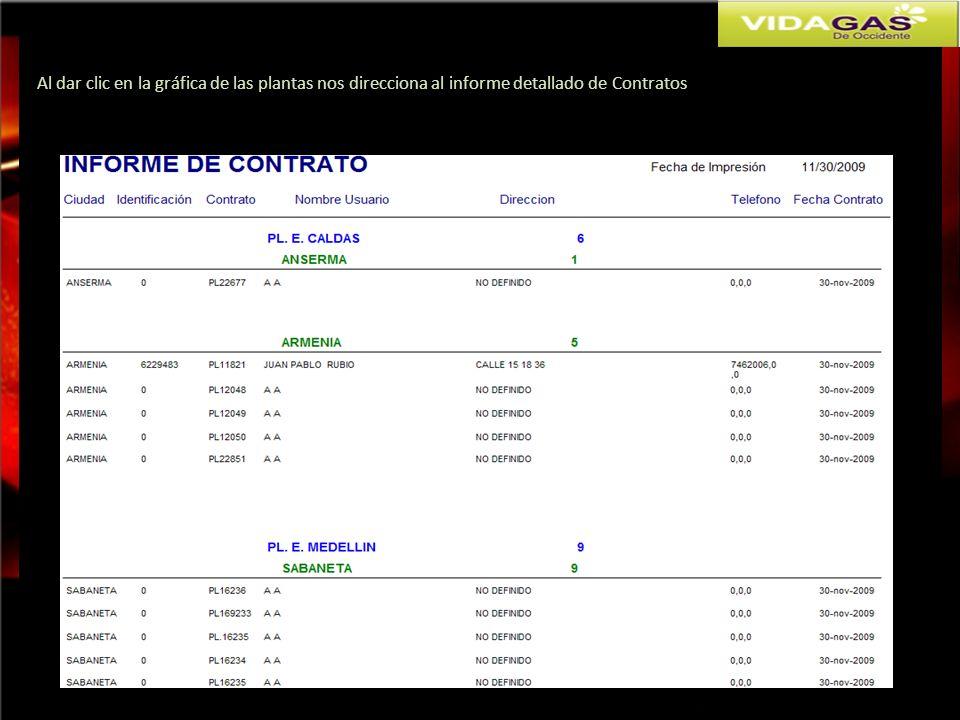 Al dar clic en la gráfica de las plantas nos direcciona al informe detallado de Contratos