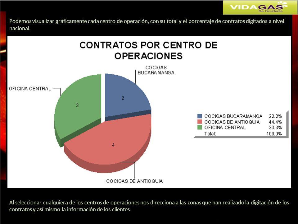 Podemos visualizar gráficamente cada centro de operación, con su total y el porcentaje de contratos digitados a nivel