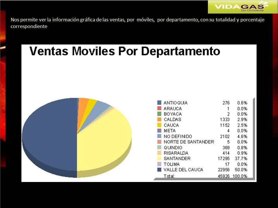 Nos permite ver la información gráfica de las ventas, por móviles, por departamento, con su totalidad y porcentaje
