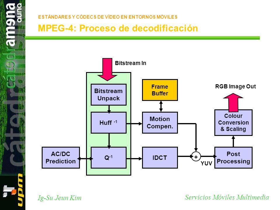 MPEG-4: Proceso de decodificación