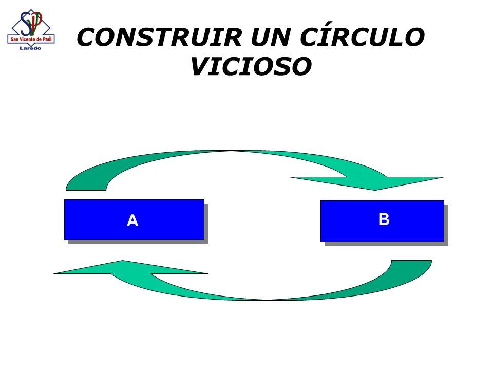 CONSTRUIR UN CÍRCULO VICIOSO