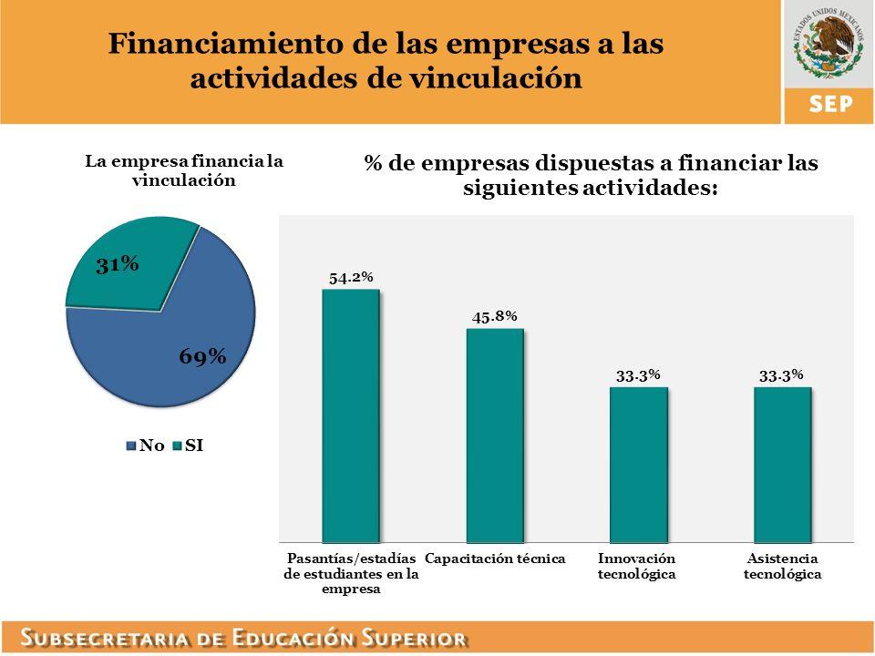 Financiamiento de las empresas a las actividades de vinculación