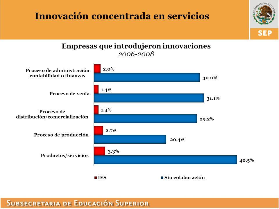 Innovación concentrada en servicios