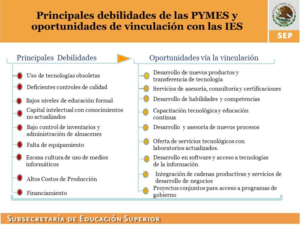 Principales debilidades de las PYMES y oportunidades de vinculación con las IES