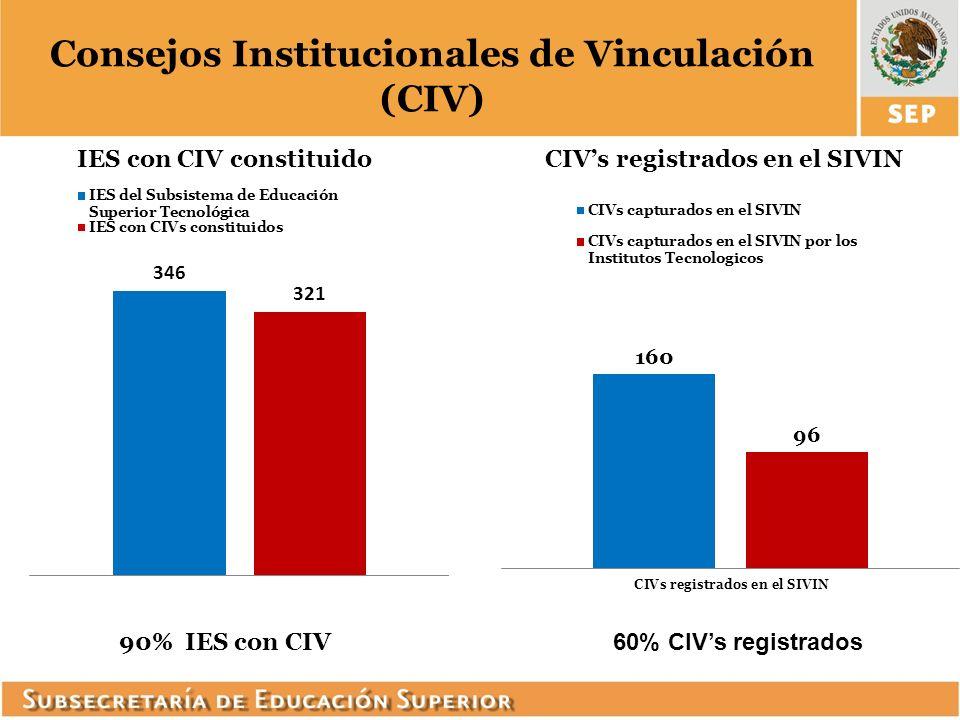 Consejos Institucionales de Vinculación (CIV)