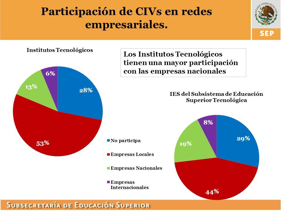 Participación de CIVs en redes empresariales.