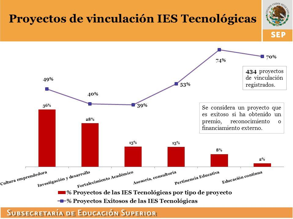 Proyectos de vinculación IES Tecnológicas