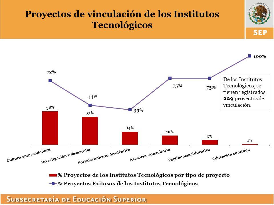 Proyectos de vinculación de los Institutos Tecnológicos