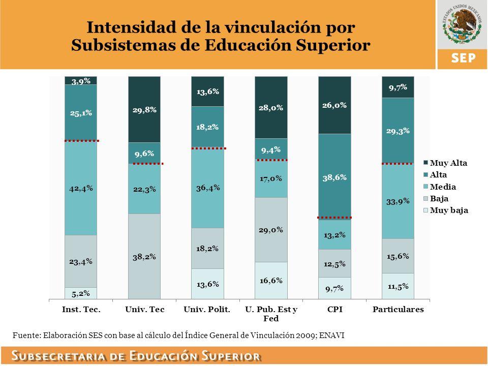 Intensidad de la vinculación por Subsistemas de Educación Superior