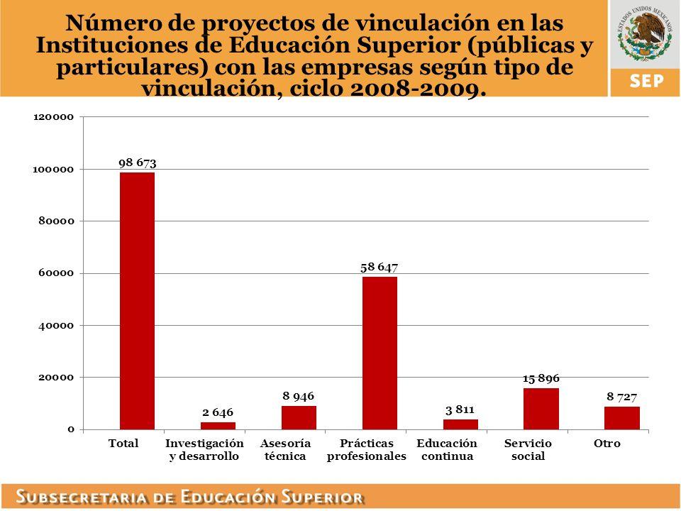 Número de proyectos de vinculación en las Instituciones de Educación Superior (públicas y particulares) con las empresas según tipo de vinculación, ciclo 2008-2009.