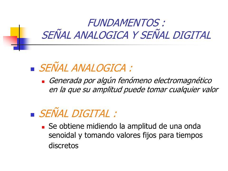 FUNDAMENTOS : SEÑAL ANALOGICA Y SEÑAL DIGITAL