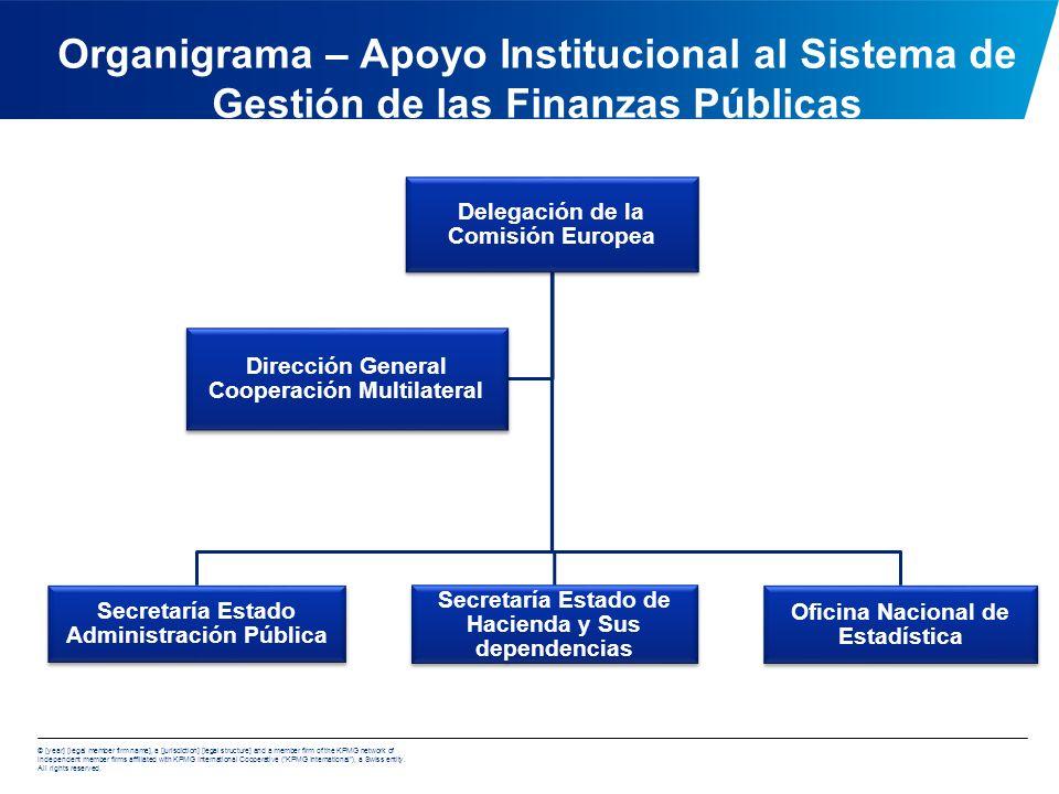 Organigrama – Apoyo Institucional al Sistema de Gestión de las Finanzas Públicas