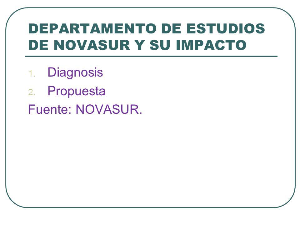 DEPARTAMENTO DE ESTUDIOS DE NOVASUR Y SU IMPACTO