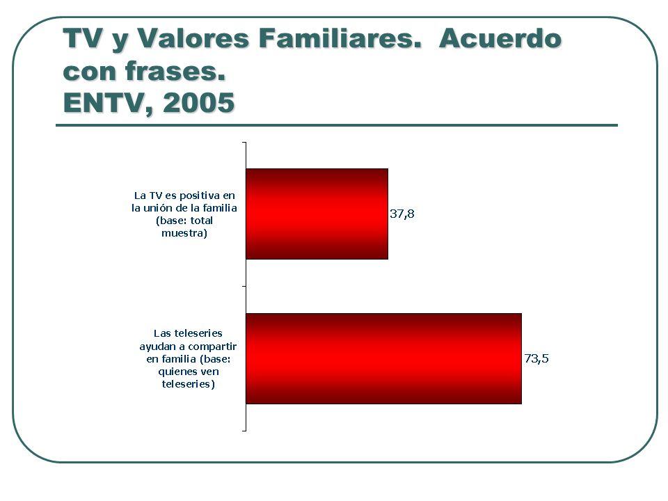 TV y Valores Familiares. Acuerdo con frases. ENTV, 2005