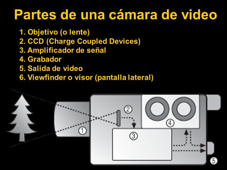Partes de una cámara de video