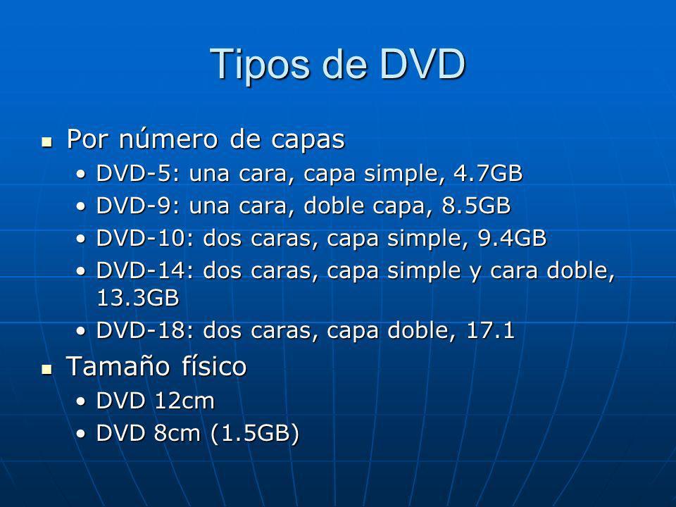 Tipos de DVD Por número de capas Tamaño físico