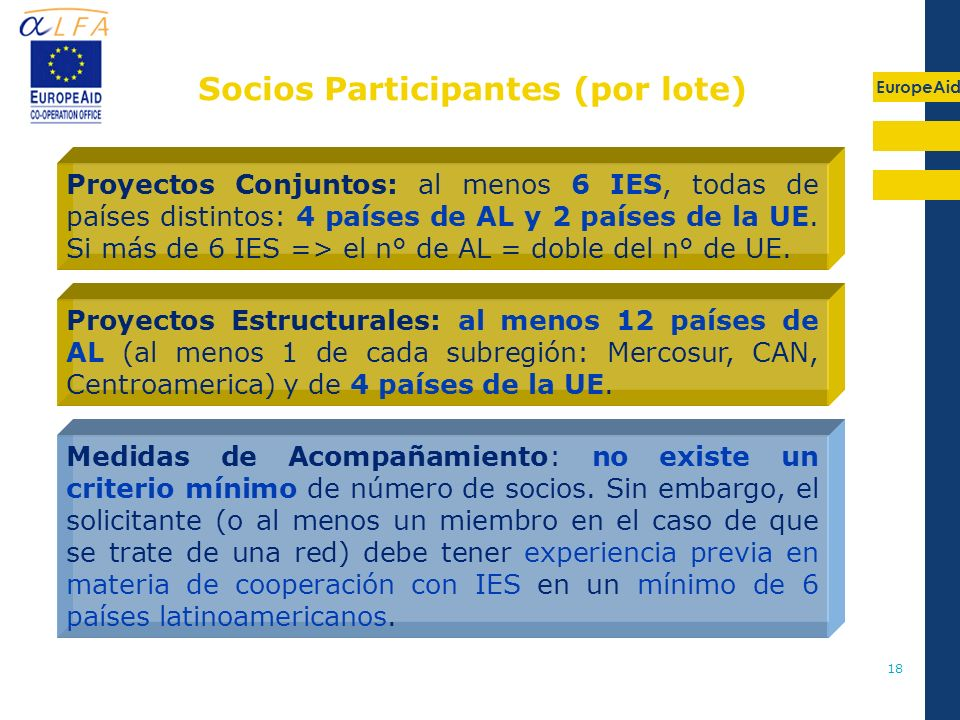 Socios Participantes (por lote)