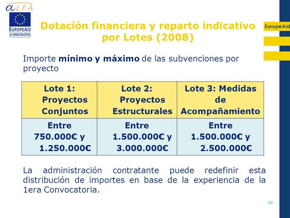 Dotación financiera y reparto indicativo por Lotes (2008)
