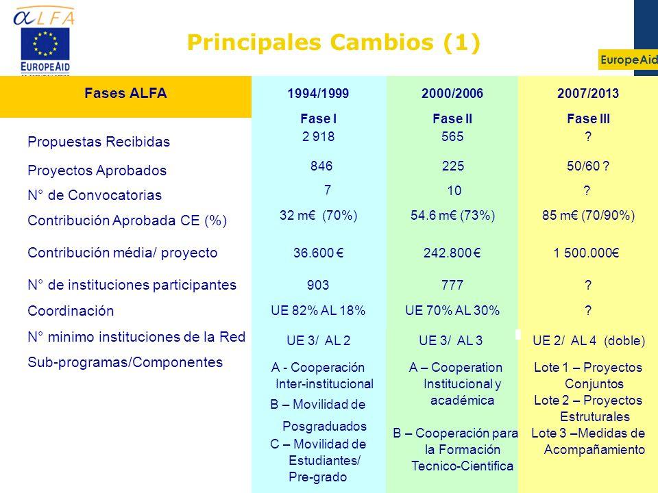 Principales Cambios (1)