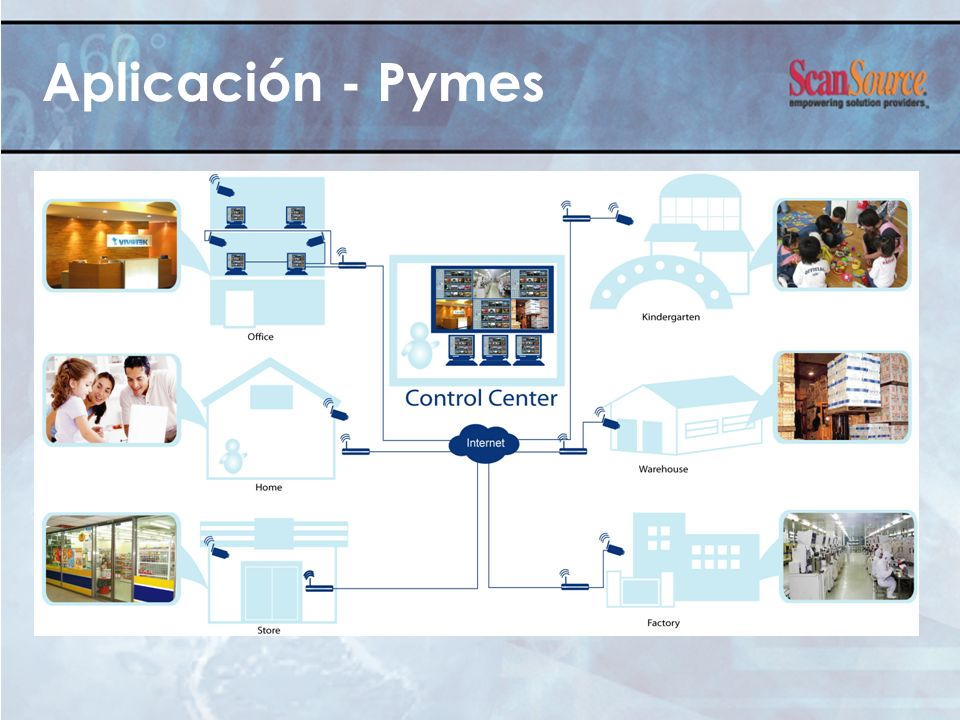 Aplicación - Pymes 1. 50% new ADSL customers generated in SMB
