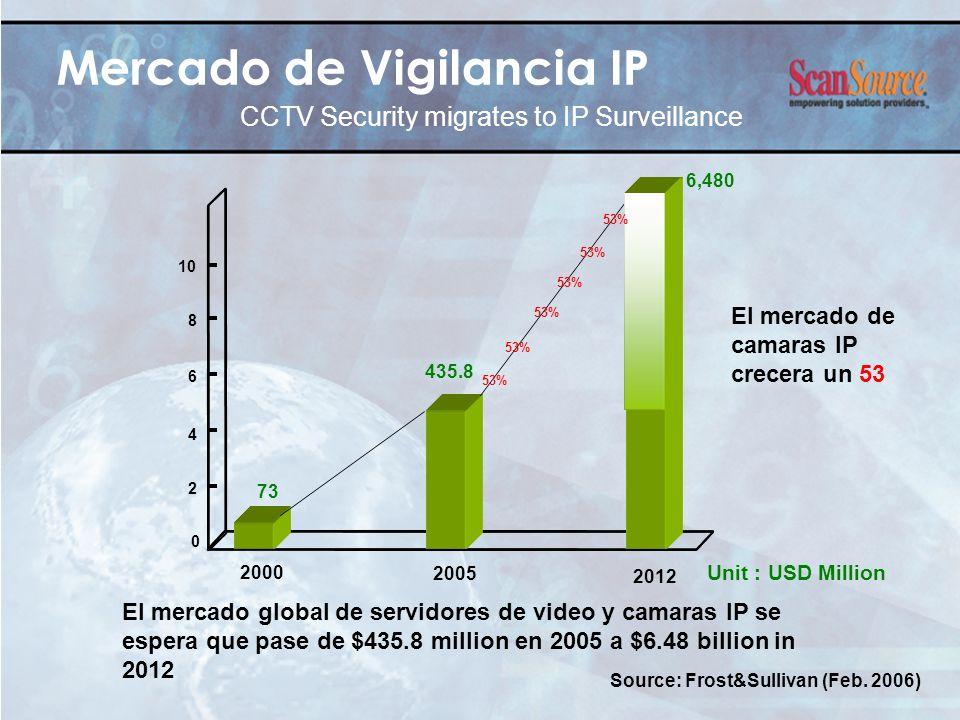Mercado de Vigilancia IP