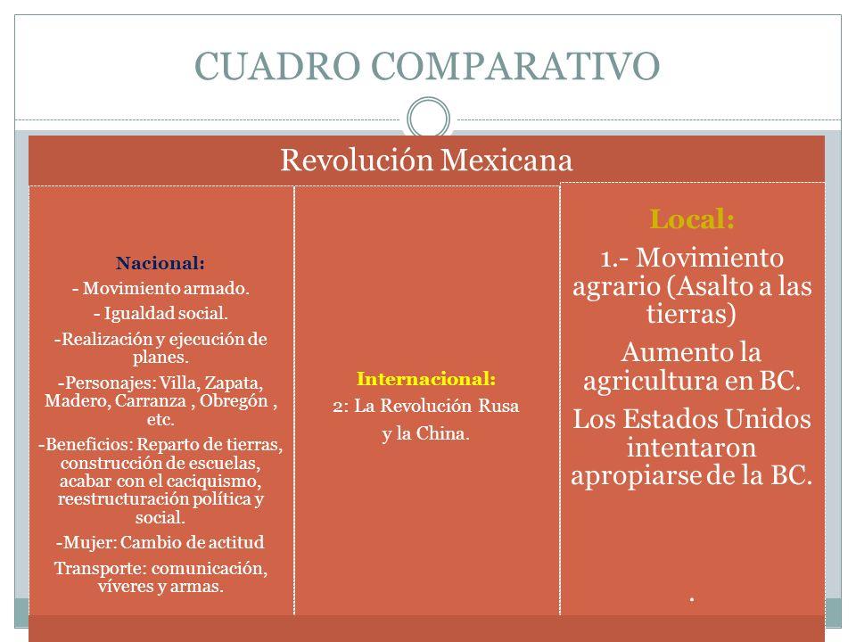CUADRO COMPARATIVO Internacional: 2: La Revolución Rusa y la China.