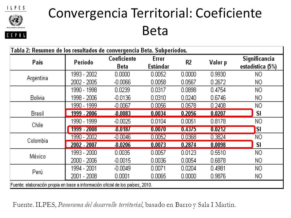 Convergencia Territorial: Coeficiente Beta
