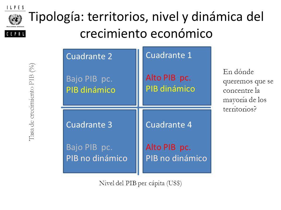 Tipología: territorios, nivel y dinámica del crecimiento económico