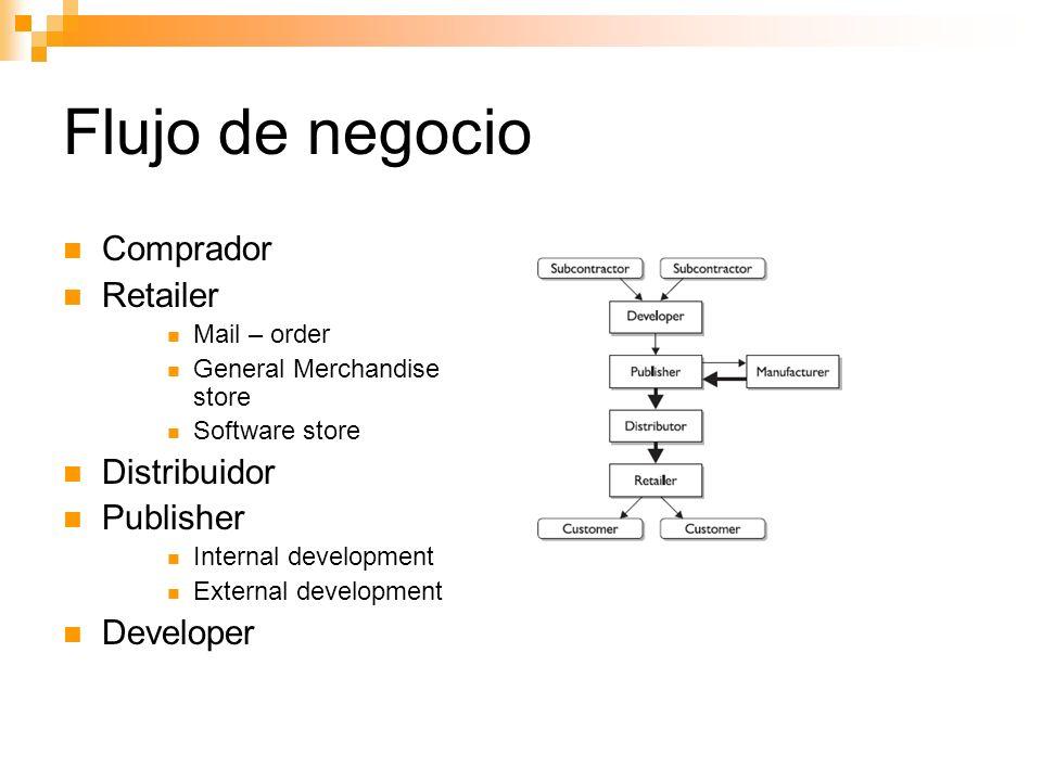 Flujo de negocio Comprador Retailer Distribuidor Publisher Developer