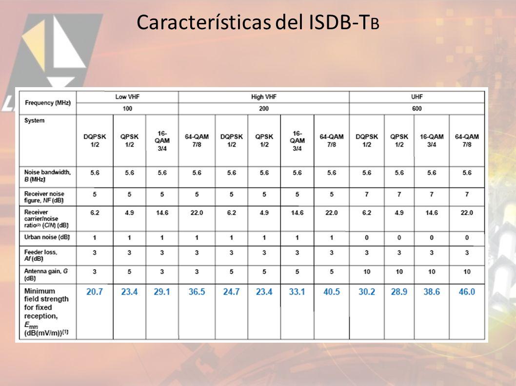 Características del ISDB-TB