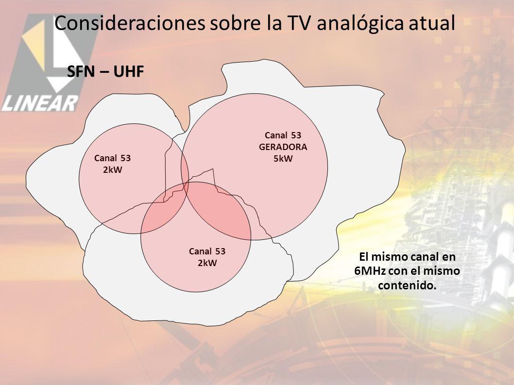Consideraciones sobre la TV analógica atual
