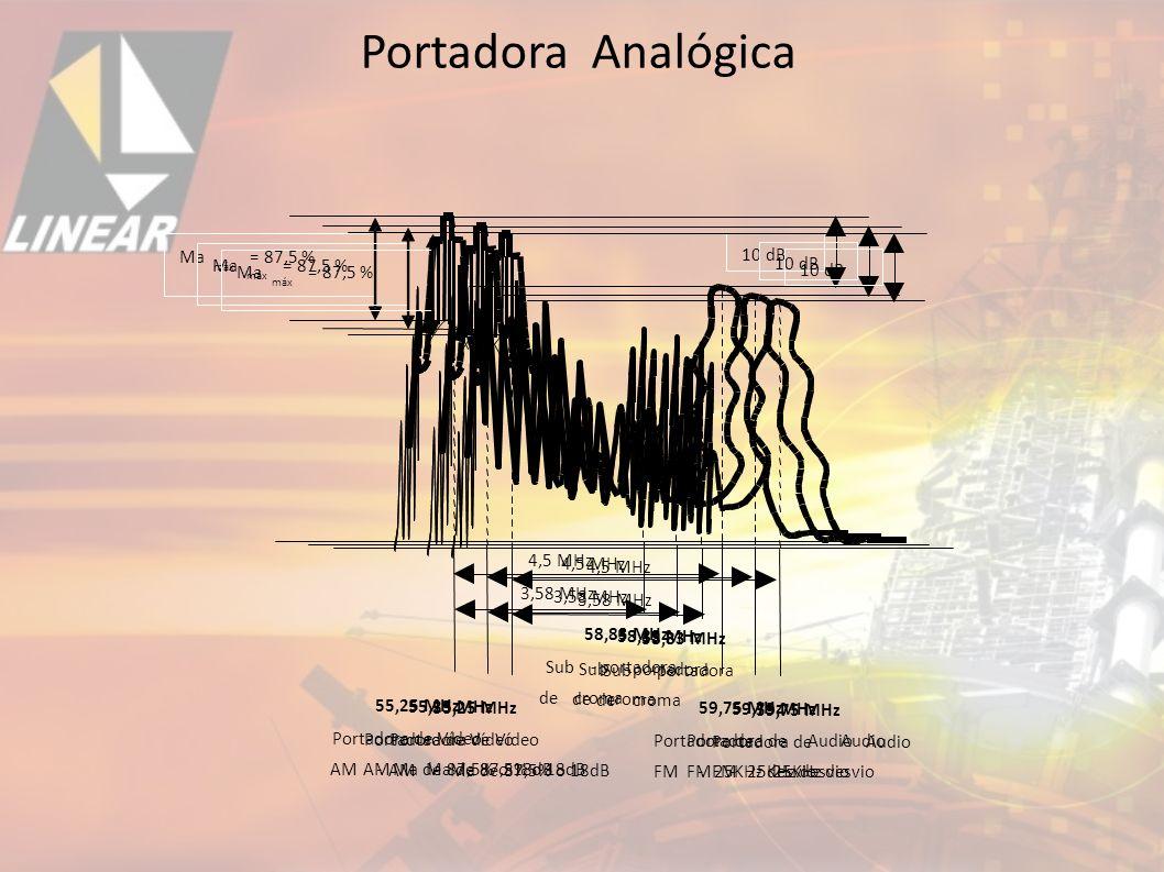 Portadora Analógica 4,5 MHz 59,75 MHz Portadora de Audio FM -