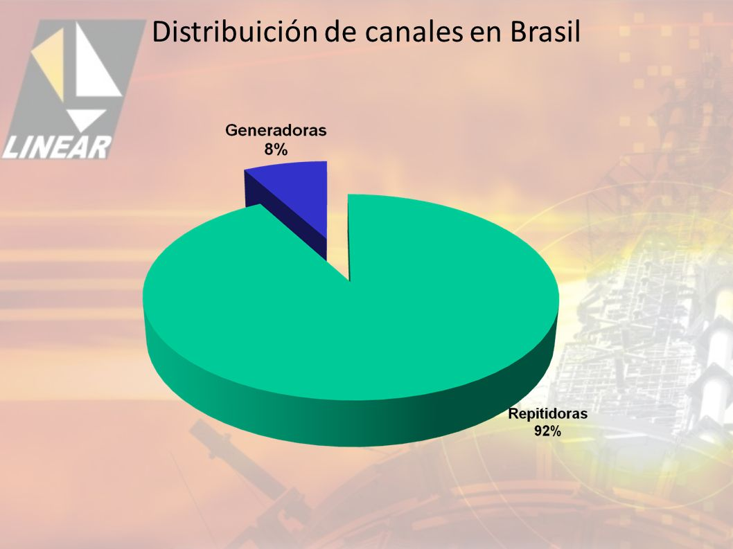 Distribuición de canales en Brasil