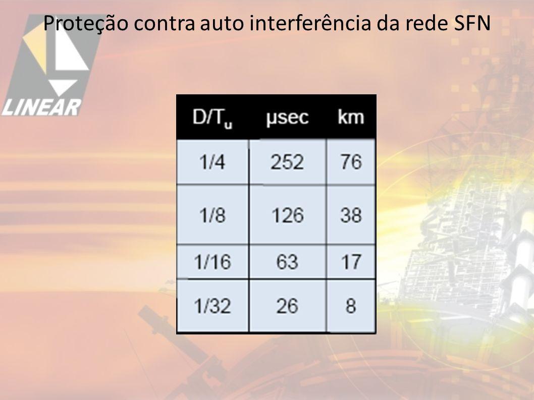 Proteção contra auto interferência da rede SFN