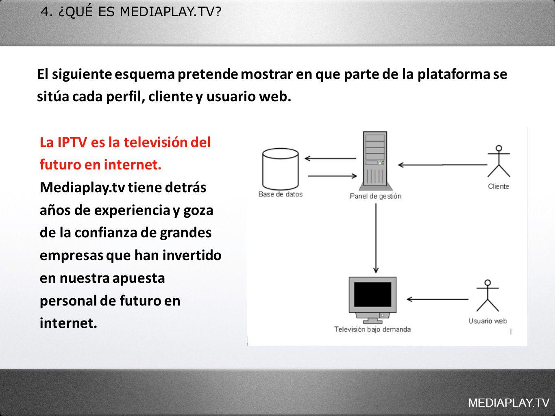 4. ¿QUÉ ES MEDIAPLAY.TV El siguiente esquema pretende mostrar en que parte de la plataforma se sitúa cada perfil, cliente y usuario web.