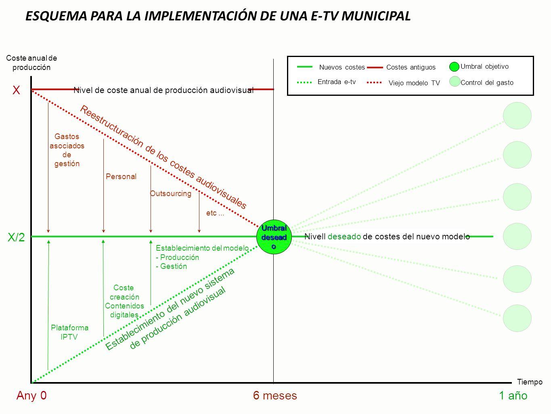 ESQUEMA PARA LA IMPLEMENTACIÓN DE UNA E-TV MUNICIPAL