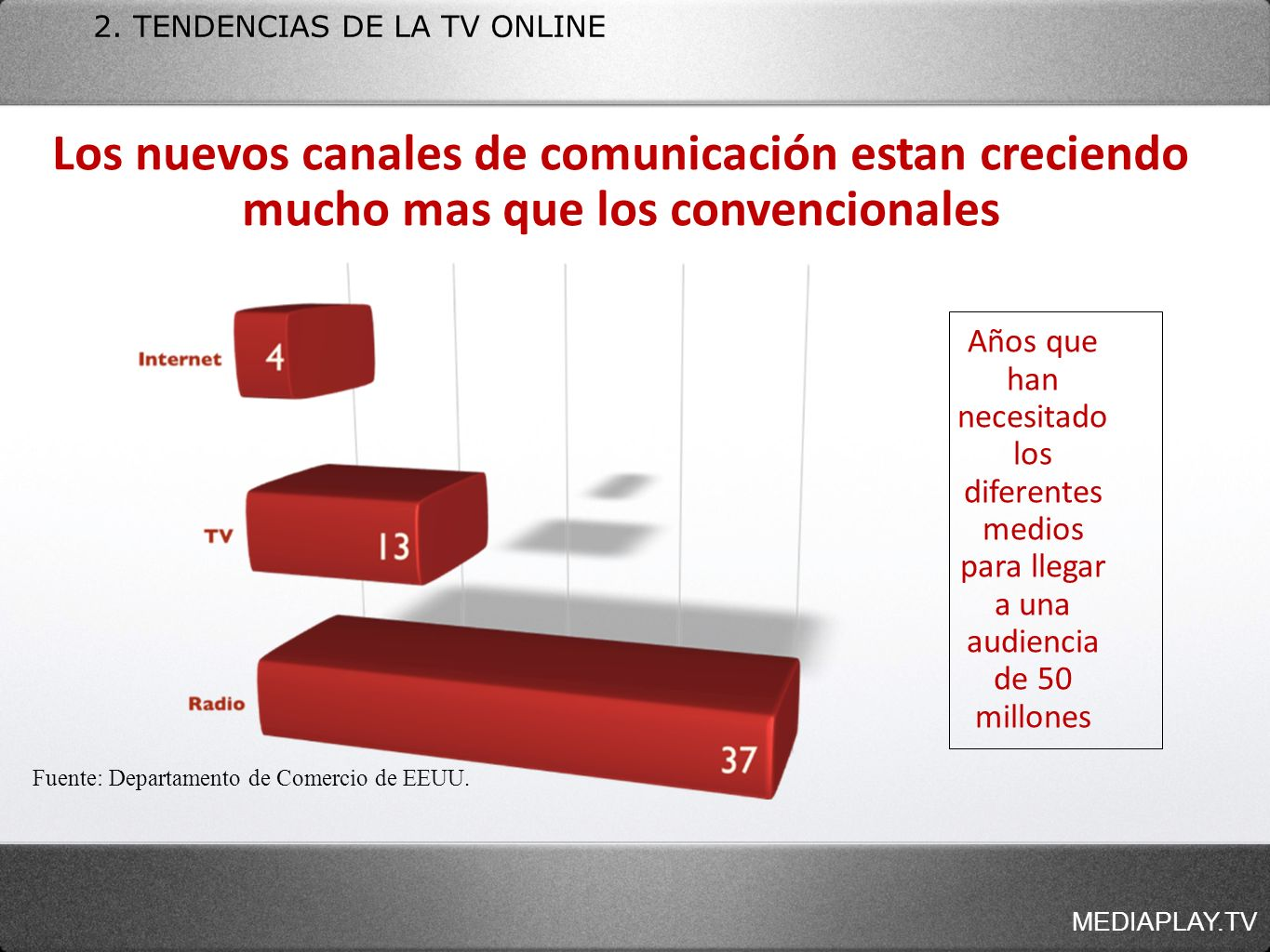 2. TENDENCIAS DE LA TV ONLINE