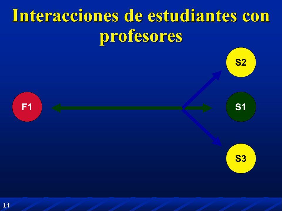 Interacciones de estudiantes con profesores