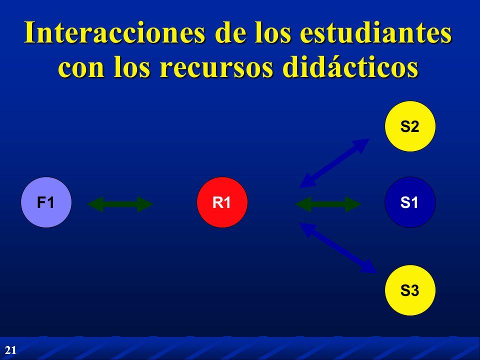 Interacciones de los estudiantes con los recursos didácticos
