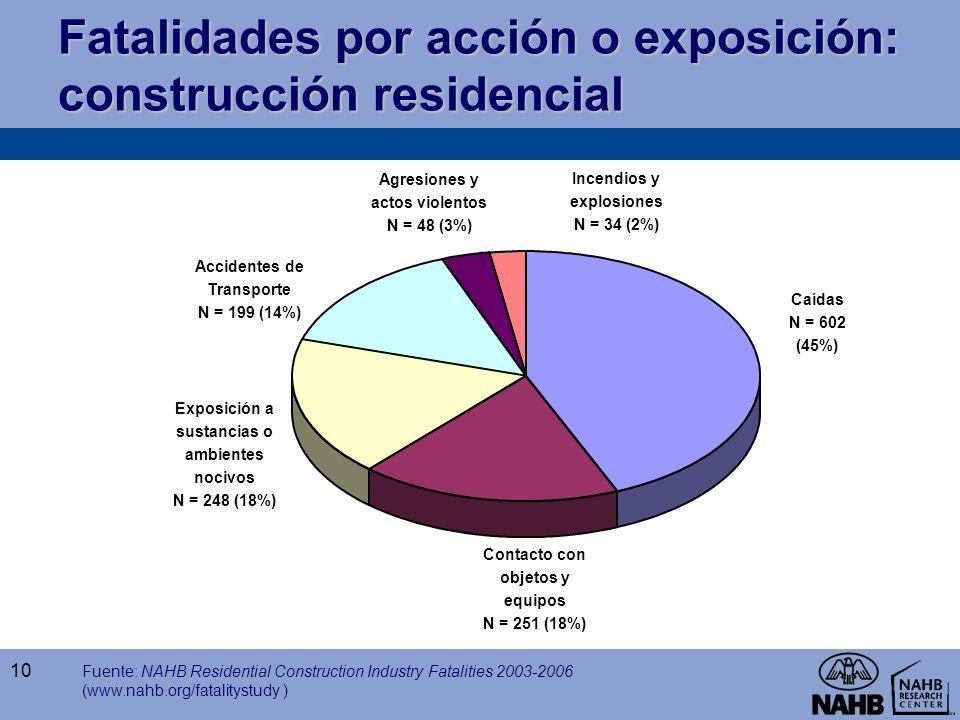 Fatalidades por acción o exposición: construcción residencial