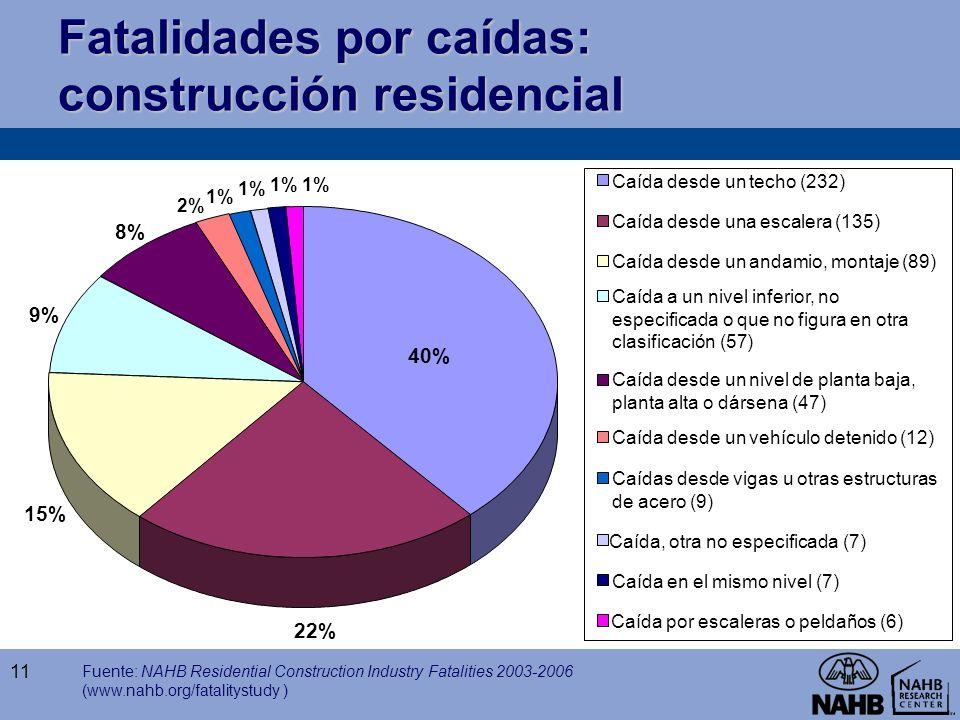 Fatalidades por caídas: construcción residencial