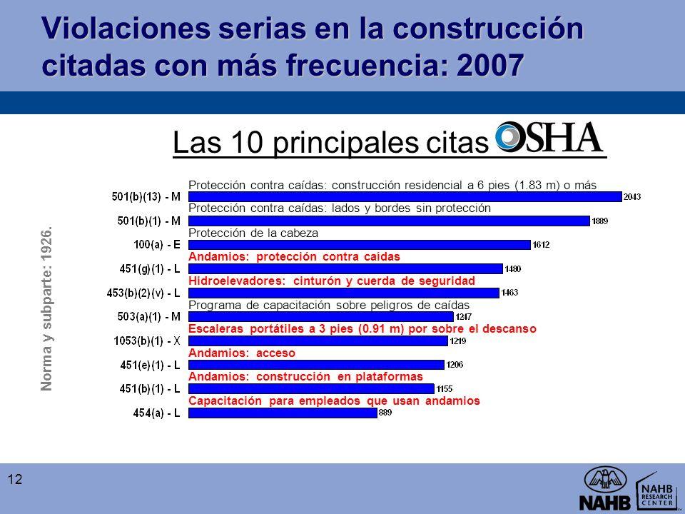 Violaciones serias en la construcción citadas con más frecuencia: 2007