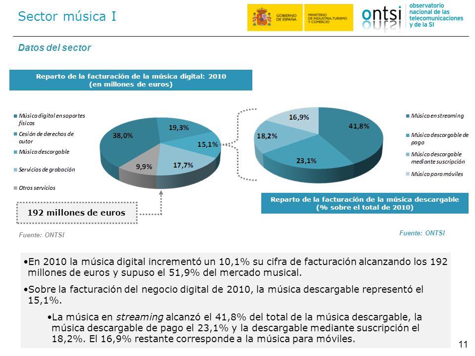 Reparto de la facturación de la música digital: 2010