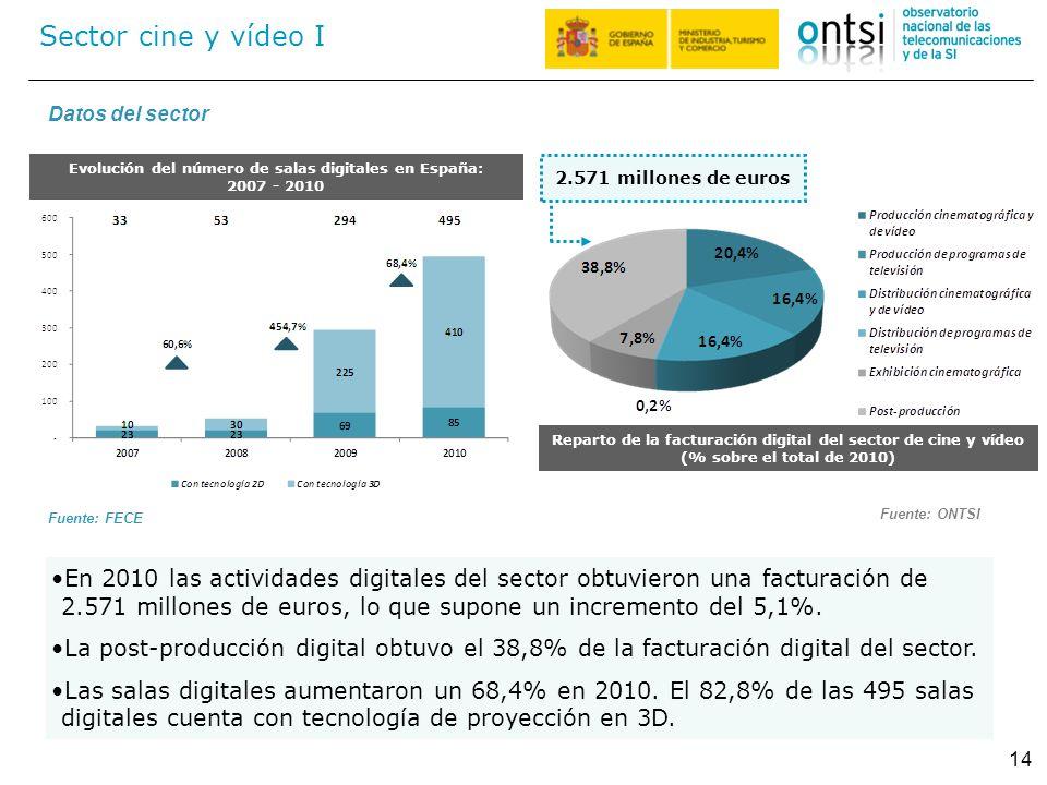 Evolución del número de salas digitales en España: