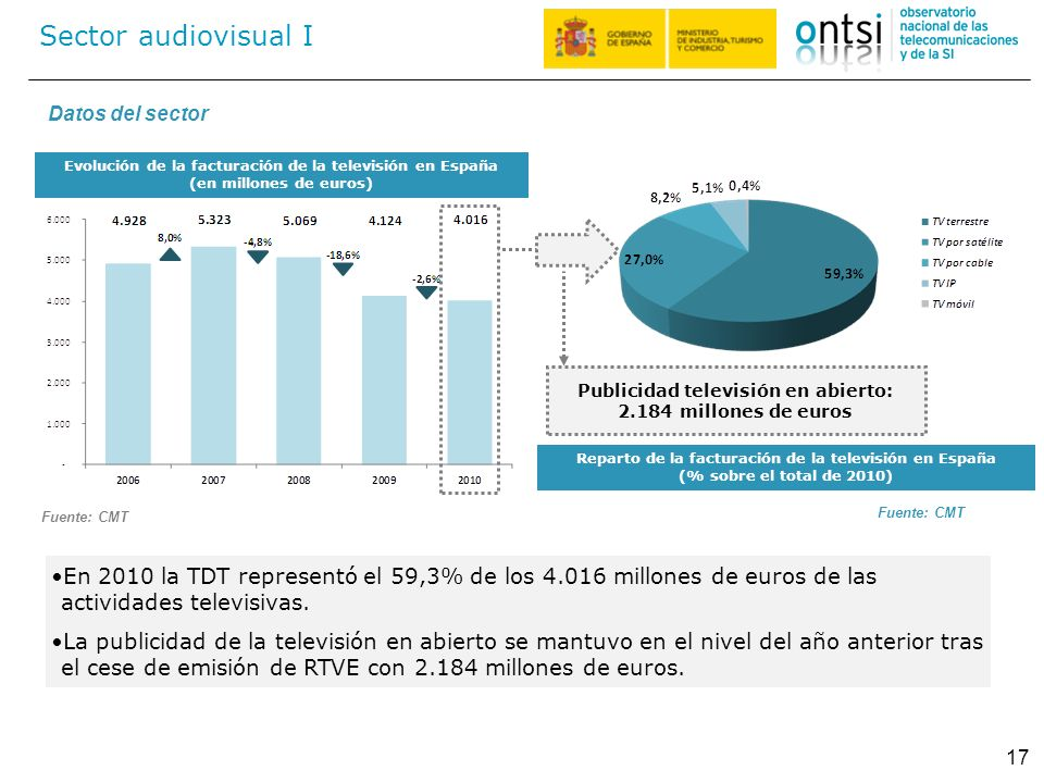 Sector audiovisual I Datos del sector. Evolución de la facturación de la televisión en España. (en millones de euros)