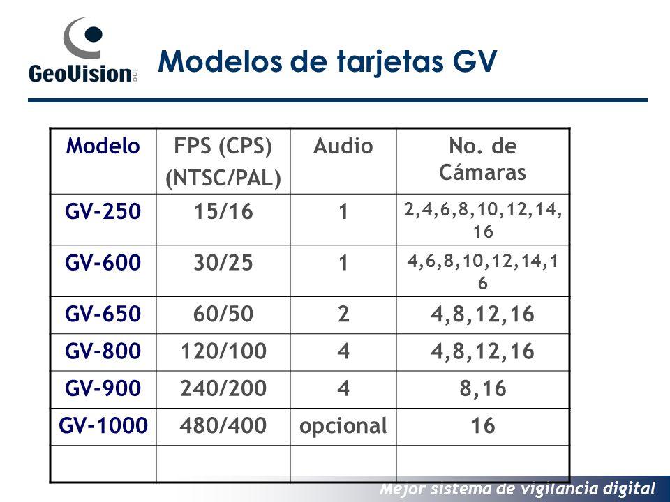 Modelos de tarjetas GV Modelo FPS (CPS) (NTSC/PAL) Audio
