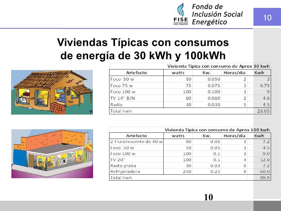 Viviendas Típicas con consumos de energía de 30 kWh y 100kWh